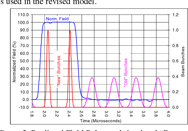 """Figure 5: Predicted Field Pulse, and simulated """"Beam Bunches"""" for 2 bunches per transfer."""