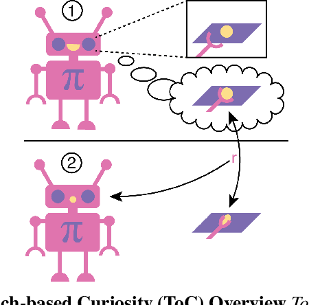 Figure 1 for Touch-based Curiosity for Sparse-Reward Tasks