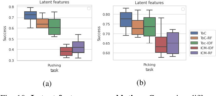 Figure 2 for Touch-based Curiosity for Sparse-Reward Tasks