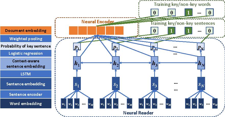 Figure 1 for KeyVec: Key-semantics Preserving Document Representations