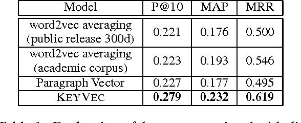 Figure 2 for KeyVec: Key-semantics Preserving Document Representations