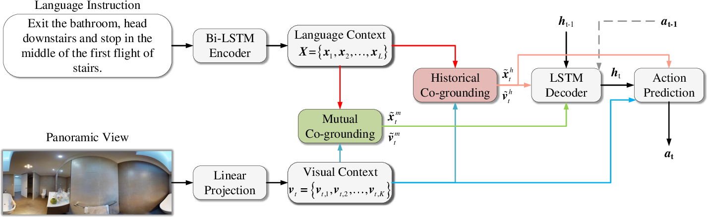 Figure 2 for Language-guided Navigation via Cross-Modal Grounding and Alternate Adversarial Learning