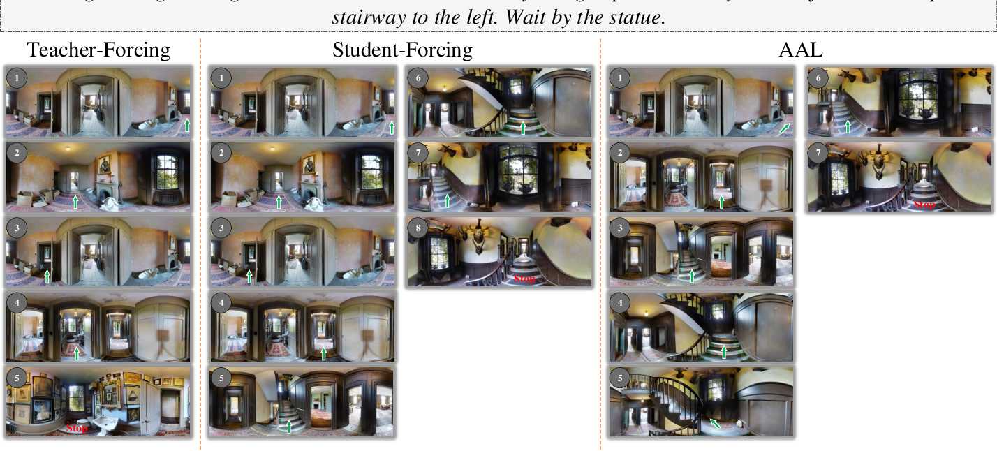 Figure 4 for Language-guided Navigation via Cross-Modal Grounding and Alternate Adversarial Learning