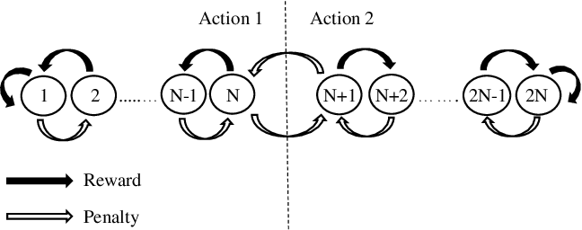 Figure 1 for A Scheme for Continuous Input to the Tsetlin Machine with Applications to Forecasting Disease Outbreaks
