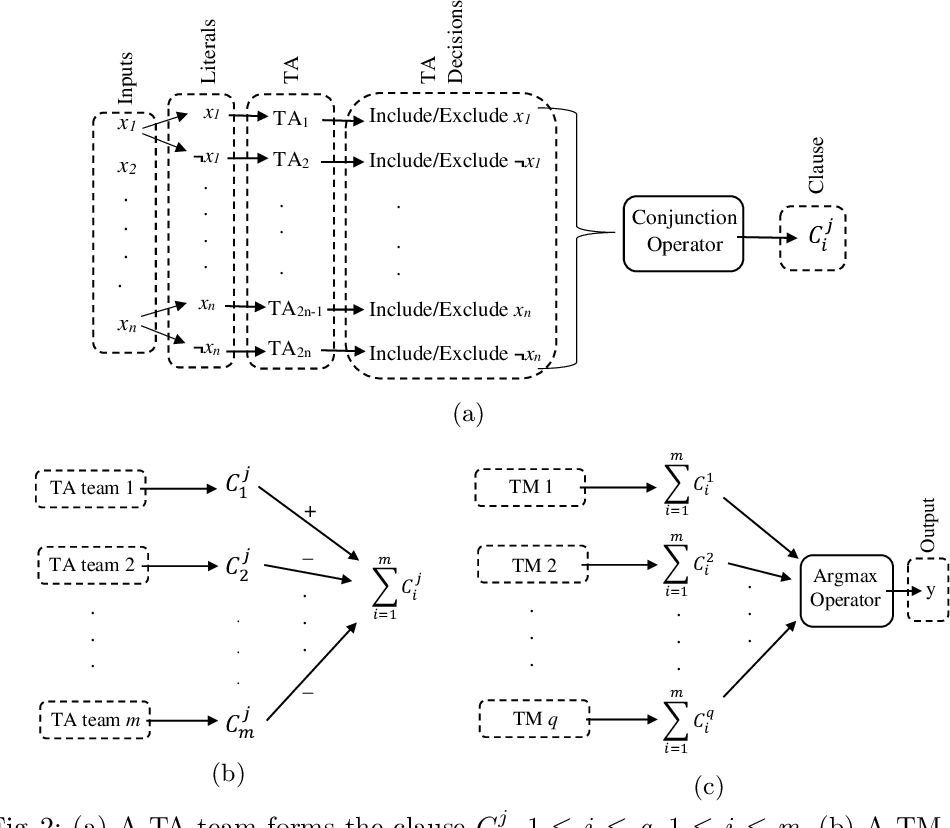 Figure 3 for A Scheme for Continuous Input to the Tsetlin Machine with Applications to Forecasting Disease Outbreaks