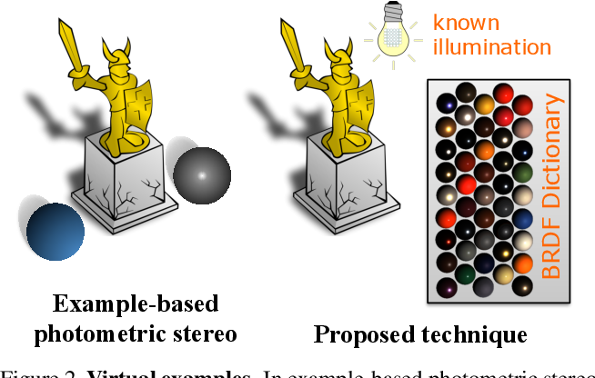 Figure 3 for A Dictionary-based Approach for Estimating Shape and Spatially-Varying Reflectance