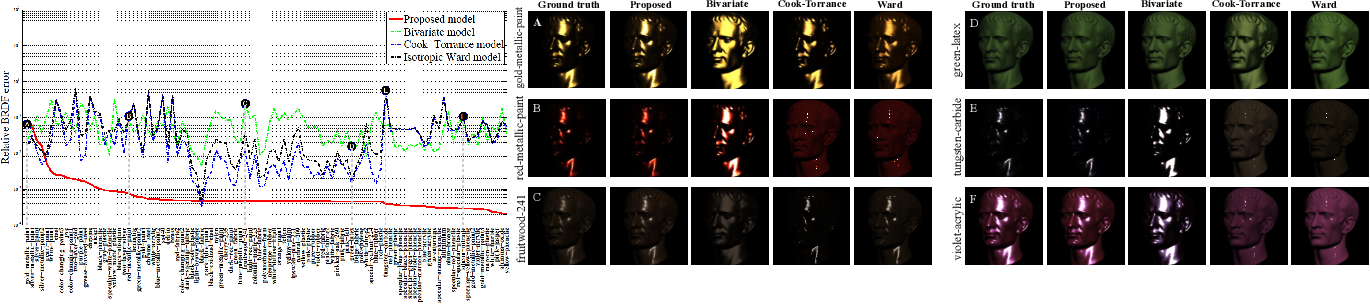 Figure 4 for A Dictionary-based Approach for Estimating Shape and Spatially-Varying Reflectance
