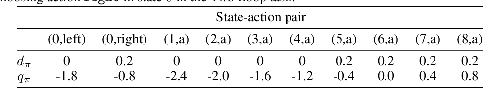 Figure 4 for Learning and Planning in Average-Reward Markov Decision Processes