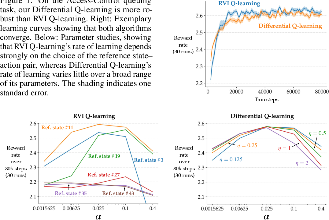 Figure 1 for Learning and Planning in Average-Reward Markov Decision Processes