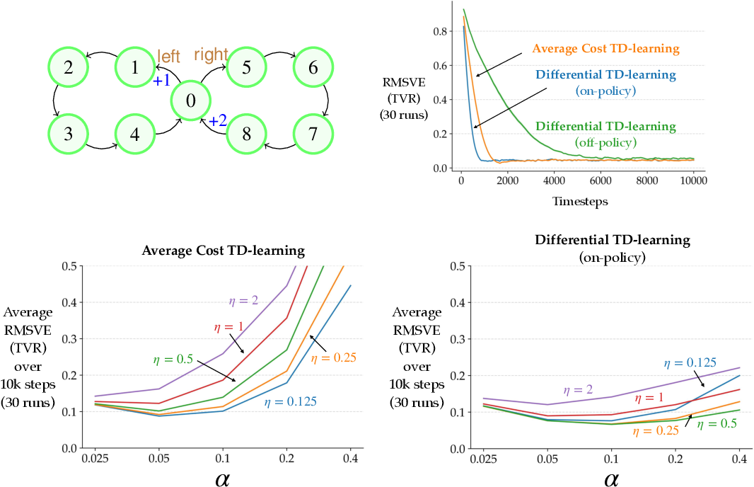 Figure 2 for Learning and Planning in Average-Reward Markov Decision Processes