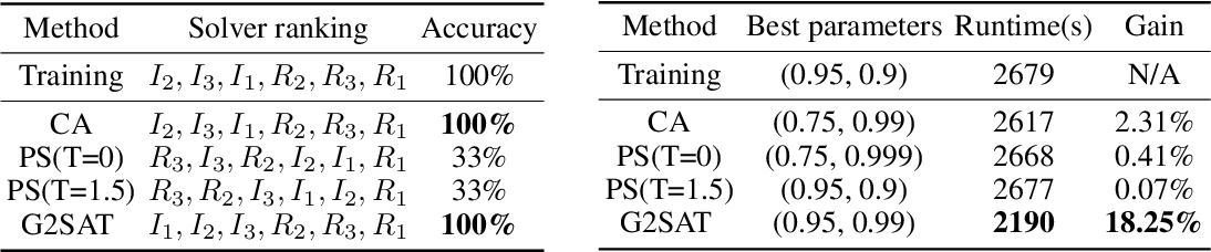 Figure 4 for G2SAT: Learning to Generate SAT Formulas