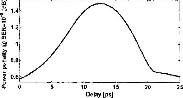 Fig. 2. Power penalty as a function of relative delay between the signal driving the phase modulator and the data signal for 1 SQ0 peak-to-peak phase modulation,