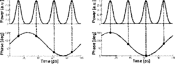 Fig, 3. Optical power and phase when the relative delay between the phase modulation and the data signal is 0 (left) and 12.5 ps (right).