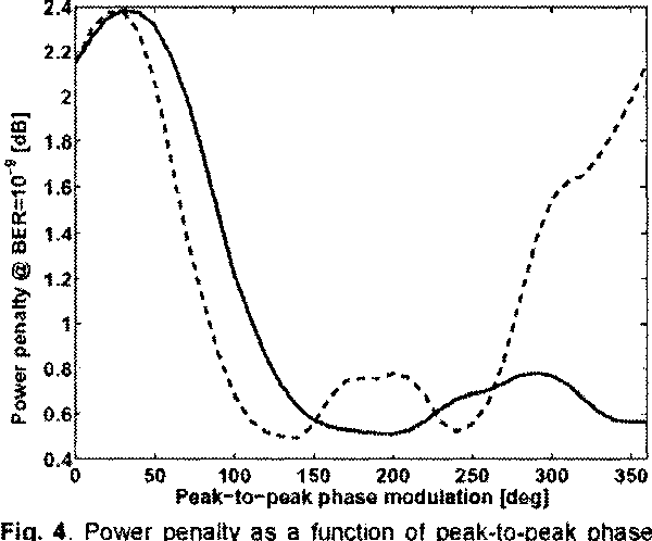 Fig. 4. Power penalty as a function of peak-to-peak phase modulation with a sinusoidal (solid line) and an ideal square waveform (dashed line).