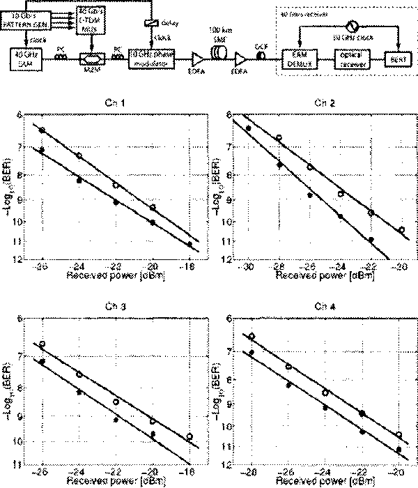 Fig. 6. Experimental setup (top) and BER vs. received power for all four TOM channels with (*) and without (o) phase modulation (bottom).