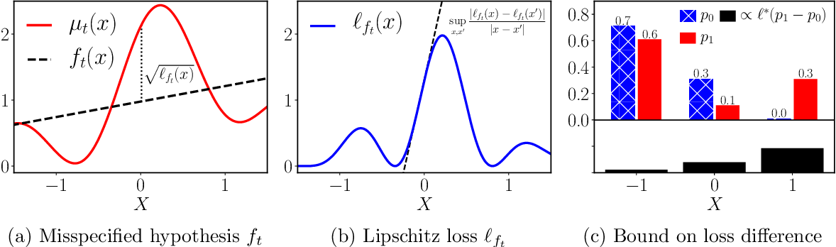 Figure 3 for Generalization Bounds and Representation Learning for Estimation of Potential Outcomes and Causal Effects