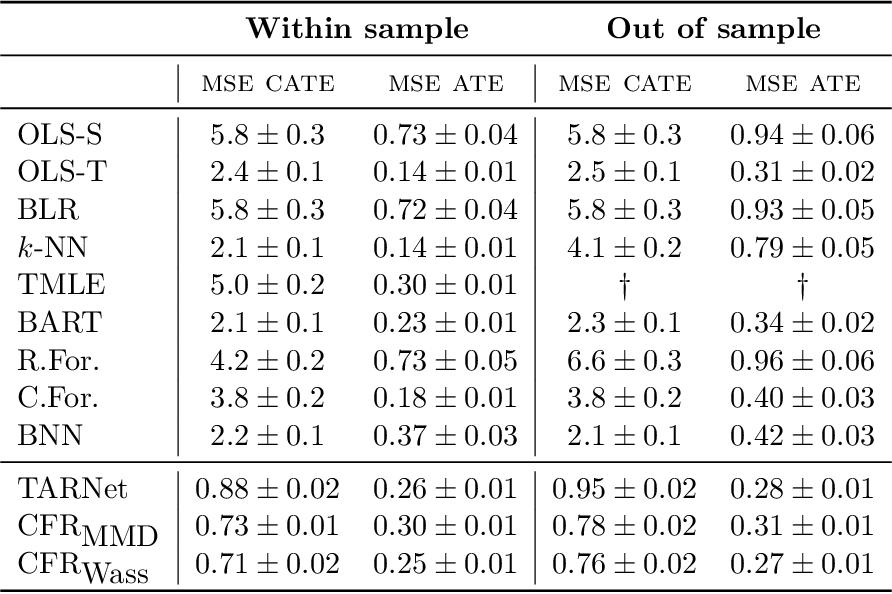 Figure 2 for Generalization Bounds and Representation Learning for Estimation of Potential Outcomes and Causal Effects