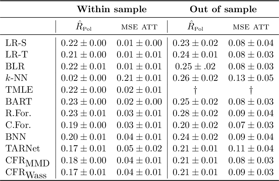 Figure 4 for Generalization Bounds and Representation Learning for Estimation of Potential Outcomes and Causal Effects