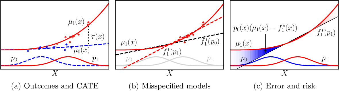 Figure 1 for Generalization Bounds and Representation Learning for Estimation of Potential Outcomes and Causal Effects