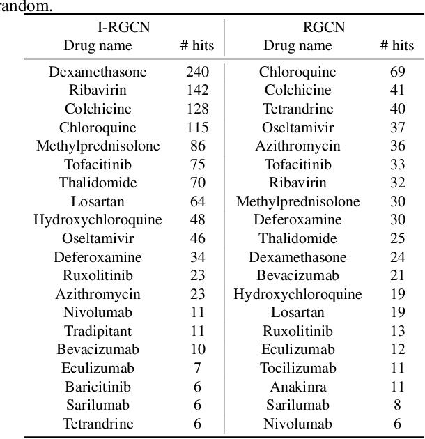 Figure 4 for Few-shot link prediction via graph neural networks for Covid-19 drug-repurposing