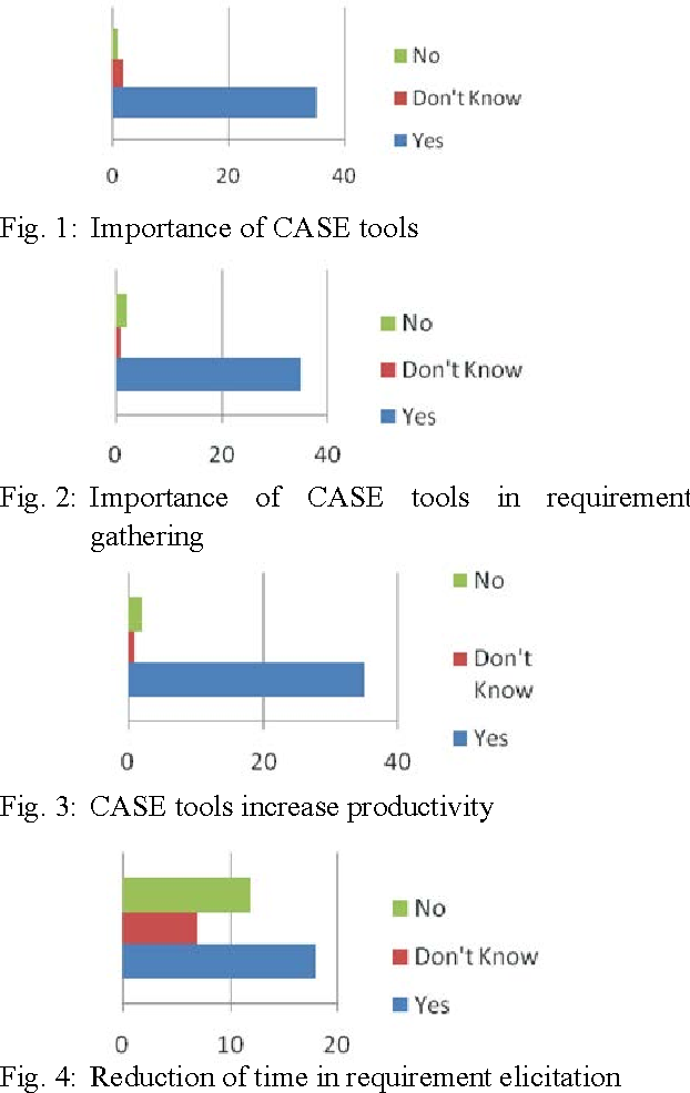 A Survey On Case Tools Adoption For Requirement Management In - Software requirements gathering tools