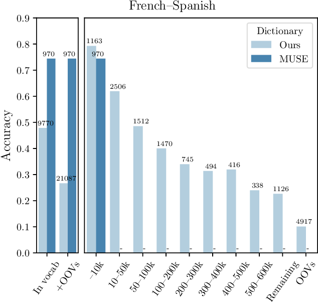 Figure 1 for Don't Forget the Long Tail! A Comprehensive Analysis of Morphological Generalization in Bilingual Lexicon Induction