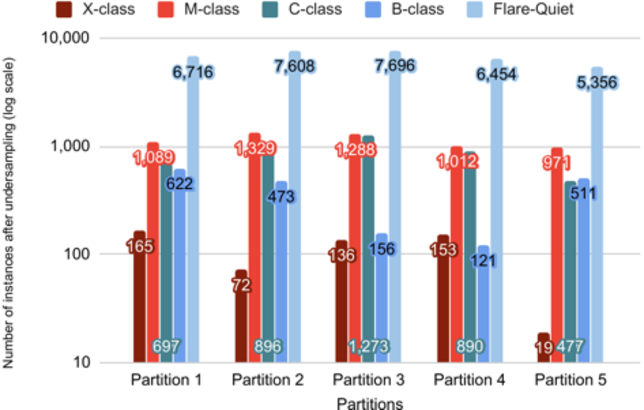 Figure 1 for All-Clear Flare Prediction Using Interval-based Time Series Classifiers