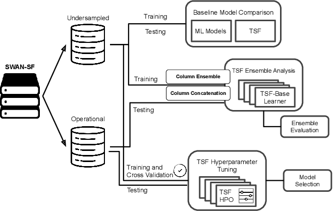 Figure 2 for All-Clear Flare Prediction Using Interval-based Time Series Classifiers