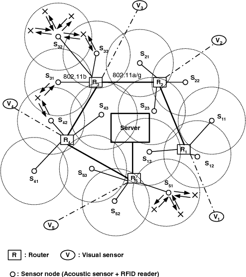 Data Traffic Analysis In Wireless Fusion Network With Multiple