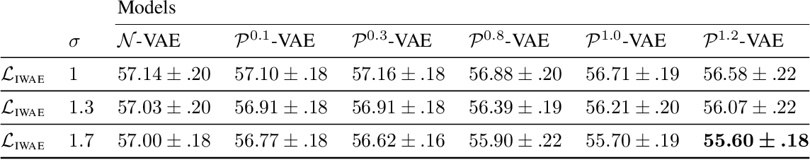 Figure 2 for Hierarchical Representations with Poincaré Variational Auto-Encoders