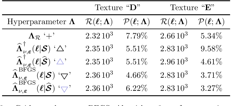 Figure 4 for Automated data-driven selection of the hyperparameters for Total-Variation based texture segmentation