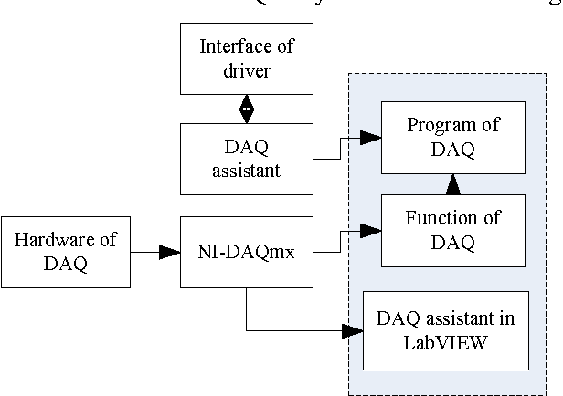 The design of data acquisition system based on virtual