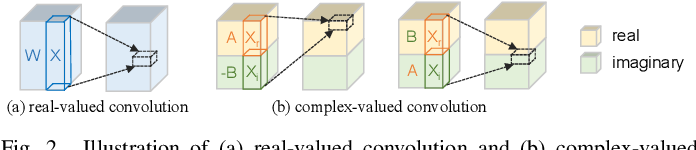 Figure 2 for Complex Neural Spatial Filter: Enhancing Multi-channel Target Speech Separation in Complex Domain