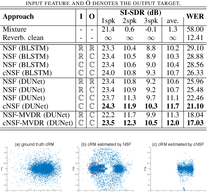 Figure 3 for Complex Neural Spatial Filter: Enhancing Multi-channel Target Speech Separation in Complex Domain