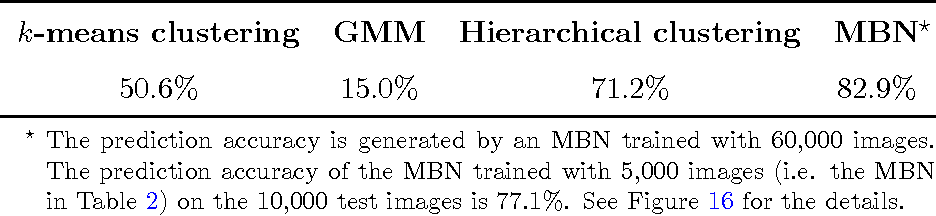 Figure 4 for Multilayer bootstrap networks