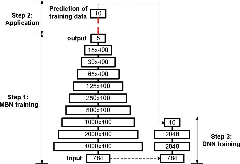 Figure 2 for Multilayer bootstrap networks
