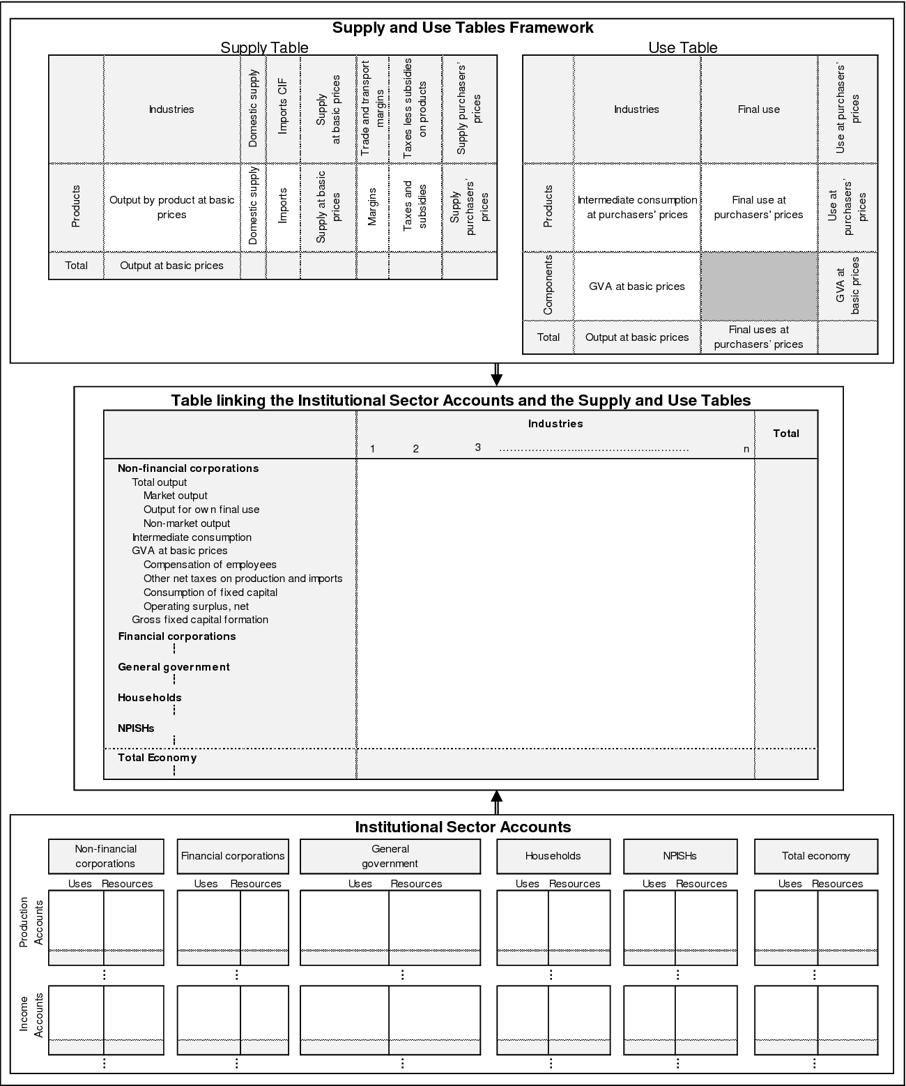 PDF] Handbook on Supply, Use and Input-Output Tables with Extensions