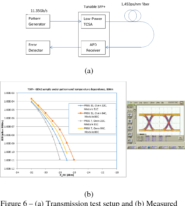 Figure 6 from 90mw 44vp p 1135gbs mzm driver enabling low power figure 6 a transmission test setup and b measured ber curves ccuart Gallery