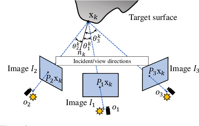 Figure 3 for Multi-view 3D Reconstruction of a Texture-less Smooth Surface of Unknown Generic Reflectance