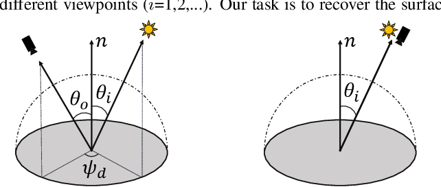 Figure 4 for Multi-view 3D Reconstruction of a Texture-less Smooth Surface of Unknown Generic Reflectance