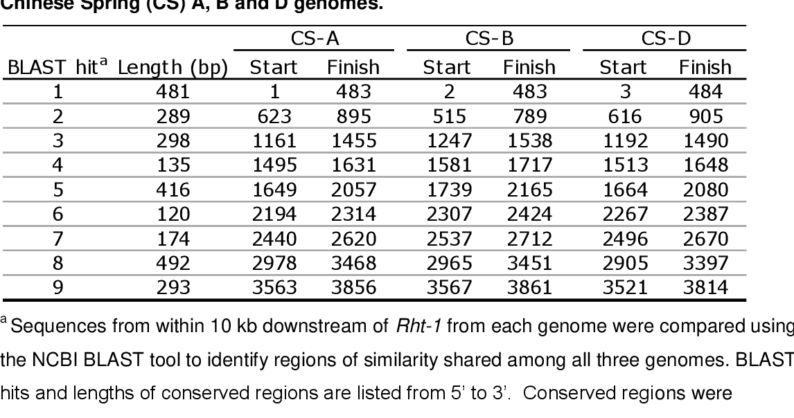 PDF] Genetic analysis of the Group IV Rht LOCI in wheat
