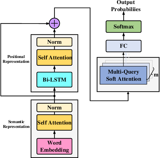 Figure 1 for Cascaded Semantic and Positional Self-Attention Network for Document Classification