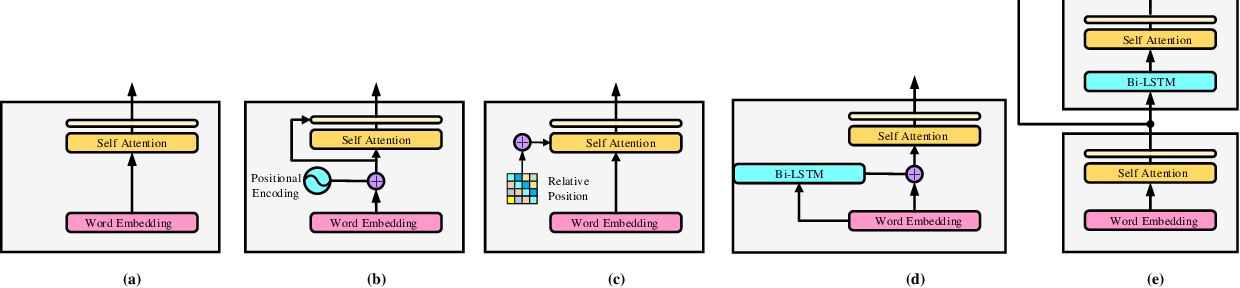 Figure 4 for Cascaded Semantic and Positional Self-Attention Network for Document Classification