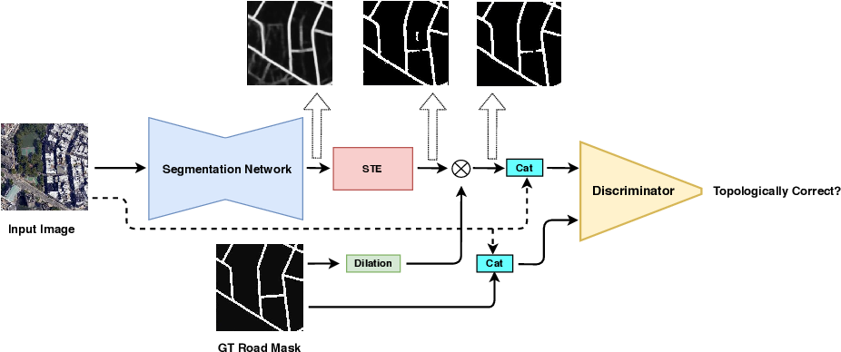 Figure 1 for TopoAL: An Adversarial Learning Approach for Topology-Aware Road Segmentation