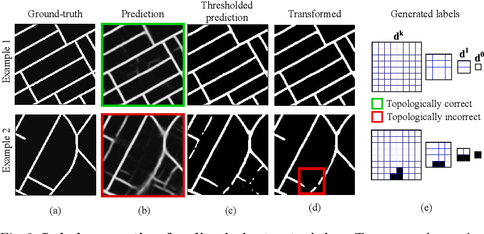 Figure 3 for TopoAL: An Adversarial Learning Approach for Topology-Aware Road Segmentation