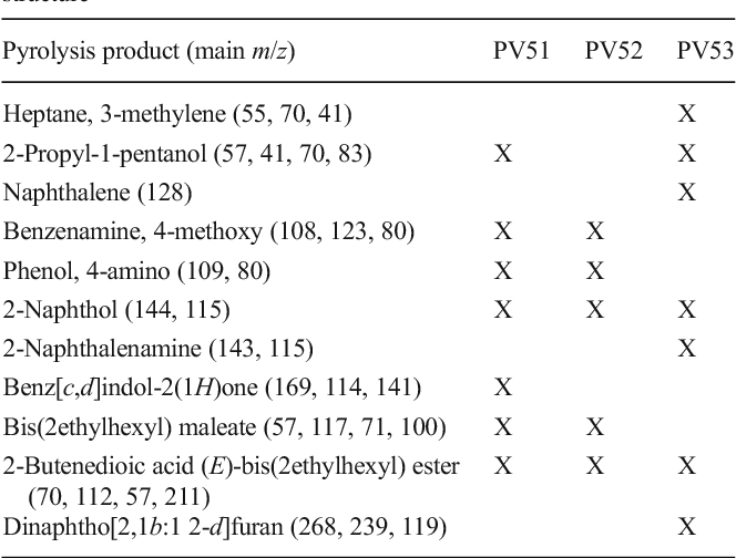 Table 14 from Py-GC/MS applied to the analysis of synthetic