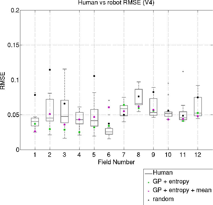Figure 3 for Adaptive Sampling: Algorithmic vs. Human Waypoint Selection