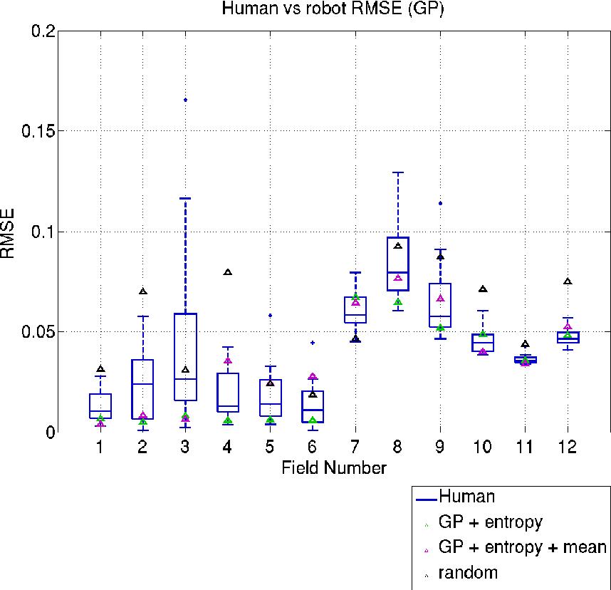 Figure 4 for Adaptive Sampling: Algorithmic vs. Human Waypoint Selection