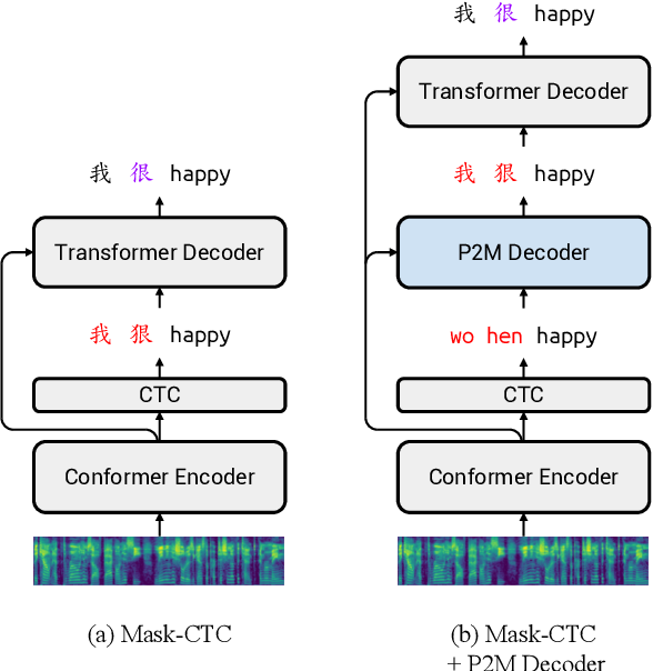 Figure 1 for Non-autoregressive Mandarin-English Code-switching Speech Recognition with Pinyin Mask-CTC and Word Embedding Regularization