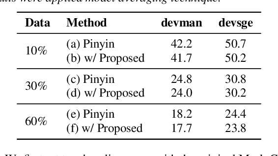 Figure 4 for Non-autoregressive Mandarin-English Code-switching Speech Recognition with Pinyin Mask-CTC and Word Embedding Regularization